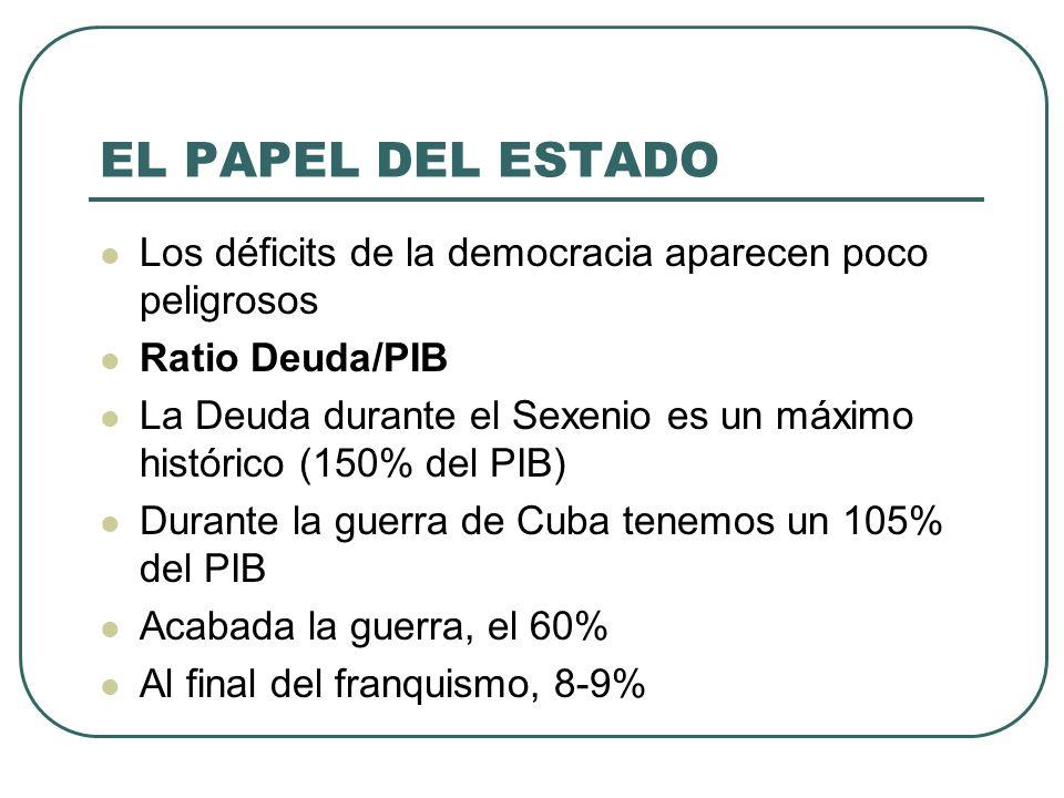 EL PAPEL DEL ESTADO Los déficits de la democracia aparecen poco peligrosos Ratio Deuda/PIB La Deuda durante el Sexenio es un máximo histórico (150% de
