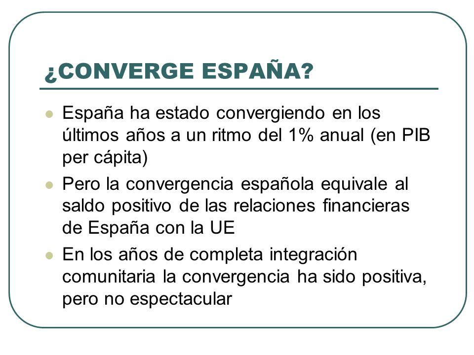 ¿CONVERGE ESPAÑA? España ha estado convergiendo en los últimos años a un ritmo del 1% anual (en PIB per cápita) Pero la convergencia española equivale