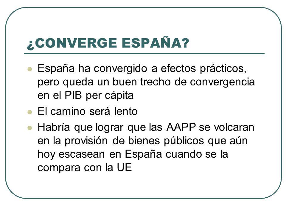 ¿CONVERGE ESPAÑA? España ha convergido a efectos prácticos, pero queda un buen trecho de convergencia en el PIB per cápita El camino será lento Habría
