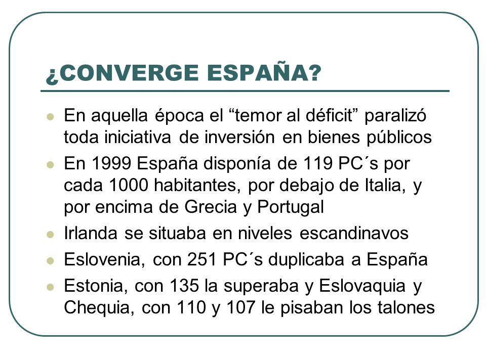 ¿CONVERGE ESPAÑA? En aquella época el temor al déficit paralizó toda iniciativa de inversión en bienes públicos En 1999 España disponía de 119 PC´s po