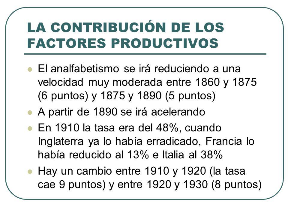 LA CONTRIBUCIÓN DE LOS FACTORES PRODUCTIVOS El analfabetismo se irá reduciendo a una velocidad muy moderada entre 1860 y 1875 (6 puntos) y 1875 y 1890