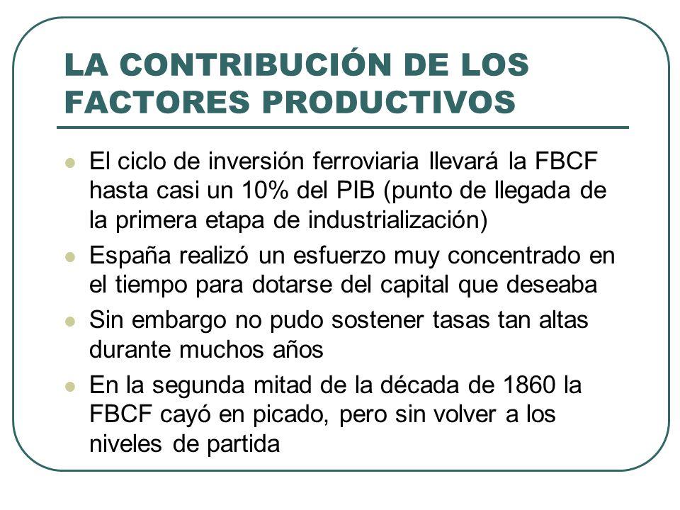 LA CONTRIBUCIÓN DE LOS FACTORES PRODUCTIVOS El ciclo de inversión ferroviaria llevará la FBCF hasta casi un 10% del PIB (punto de llegada de la primer