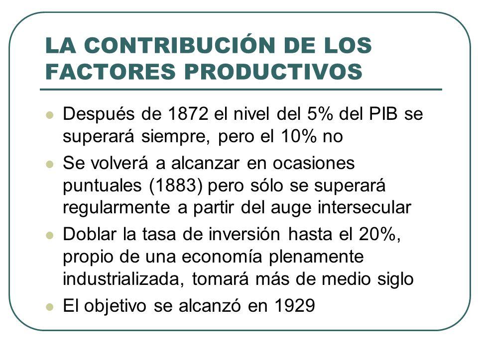 LA CONTRIBUCIÓN DE LOS FACTORES PRODUCTIVOS Después de 1872 el nivel del 5% del PIB se superará siempre, pero el 10% no Se volverá a alcanzar en ocasi