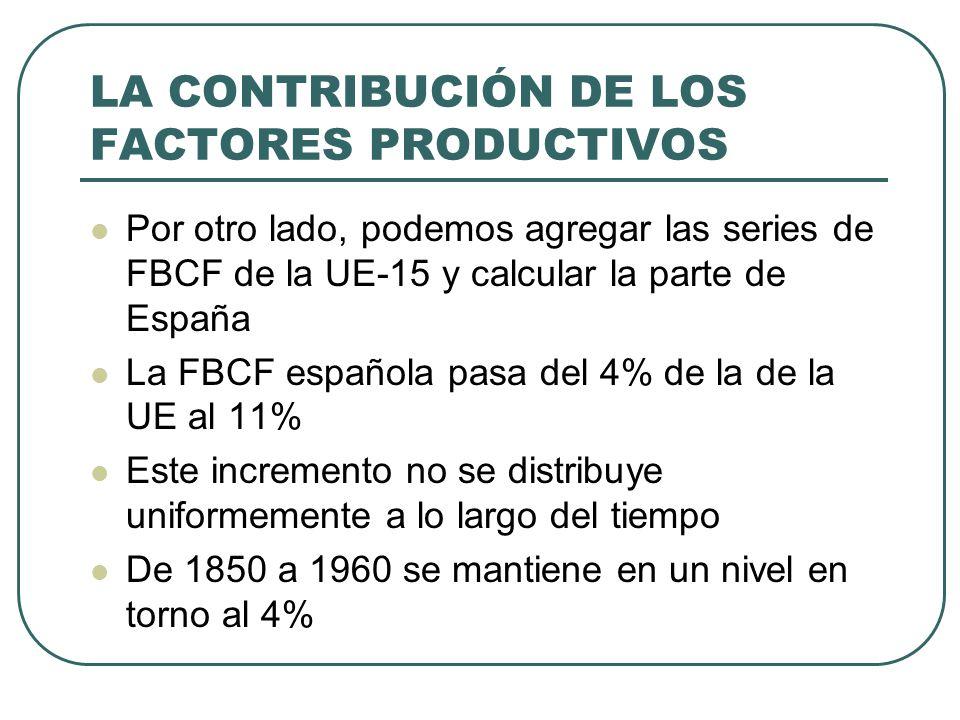LA CONTRIBUCIÓN DE LOS FACTORES PRODUCTIVOS Por otro lado, podemos agregar las series de FBCF de la UE-15 y calcular la parte de España La FBCF españo