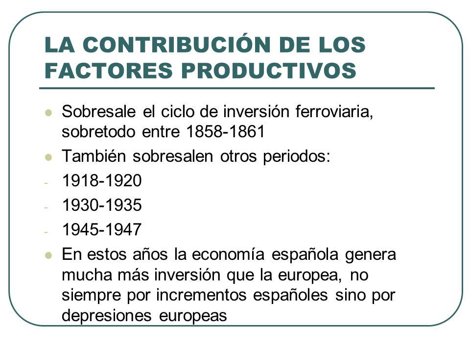 LA CONTRIBUCIÓN DE LOS FACTORES PRODUCTIVOS Sobresale el ciclo de inversión ferroviaria, sobretodo entre 1858-1861 También sobresalen otros periodos: