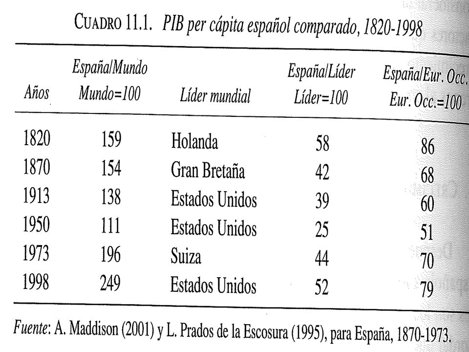 CRECIMIENTO La primera columna relaciona el PIB pc español con el del conjunto del mundo En 1820, cuando la crisis del Antiguo Régimen estaba avanzada y España ya había sufrido la invasión francesa, el nivel de España se situaba por encima del mundial España no dejaba de ser un Imperio, en declive, pero un Imperio De 1820 a 1950 la tendencia será de fuerte convergencia hacia la media mundial