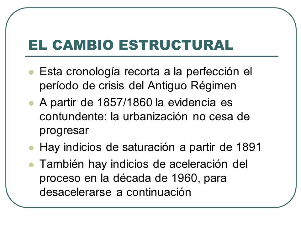 EL CAMBIO ESTRUCTURAL Esta cronología recorta a la perfección el período de crisis del Antiguo Régimen A partir de 1857/1860 la evidencia es contunden