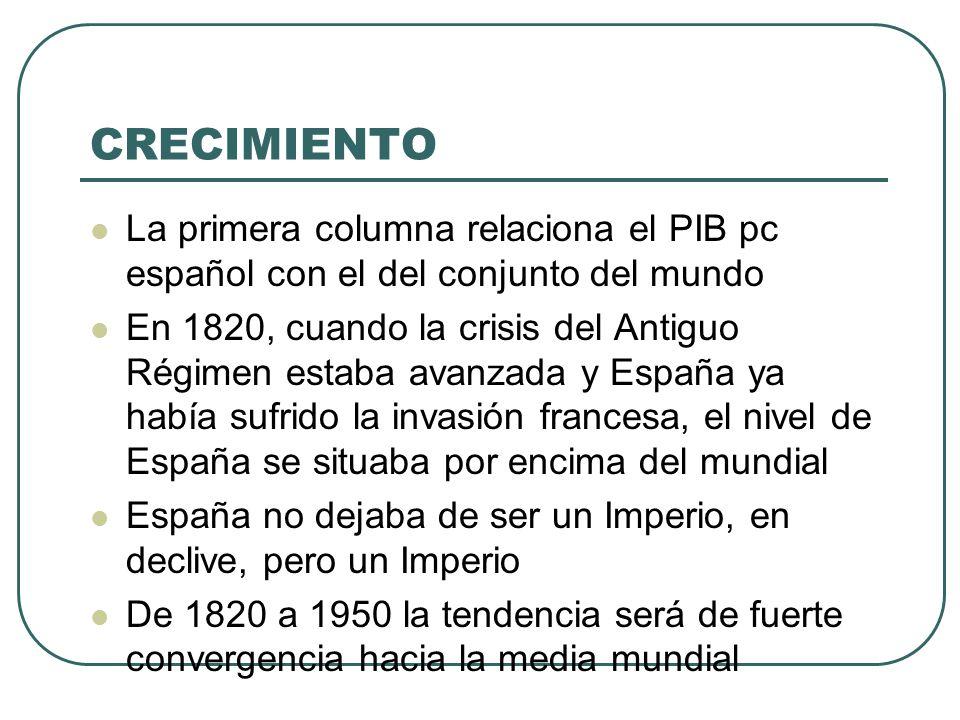 CRECIMIENTO Esto subraya la decepcionante trayectoria española a lo largo del siglo XIX y la primera mitad del siglo XX La segunda mitad será un éxito completo El nivel español, cercano a la media mundial pasa a doblarla en 1973 y a multiplicarla por 2,5 en 1998