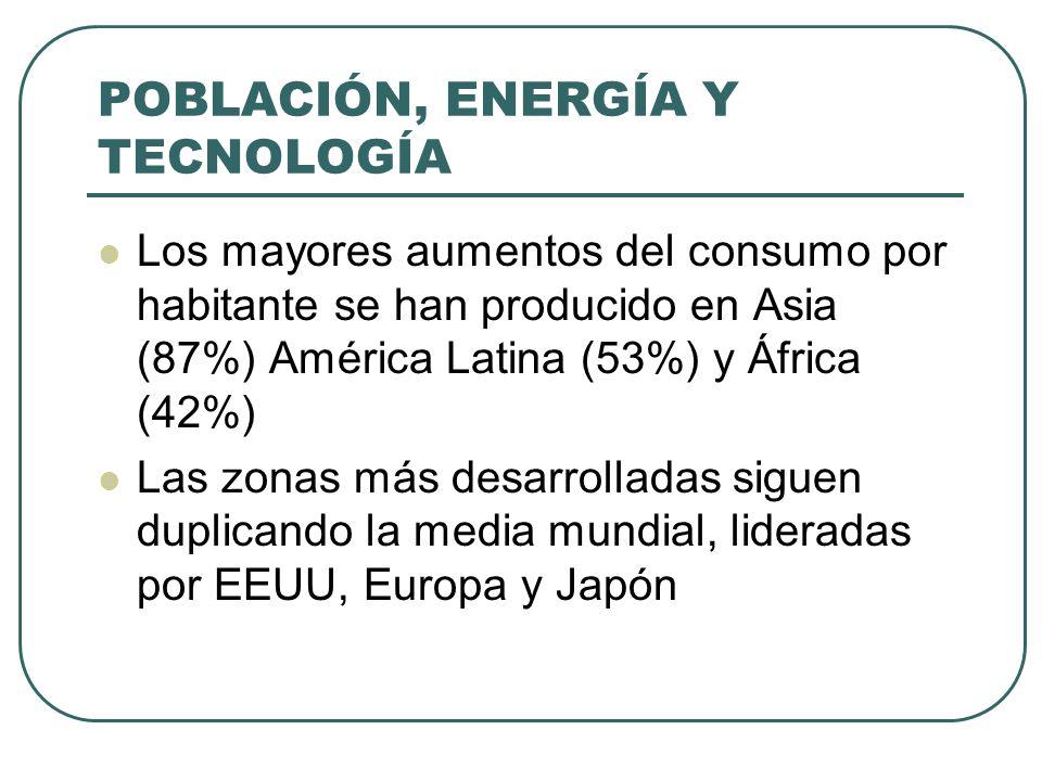 POBLACIÓN, ENERGÍA Y TECNOLOGÍA Los mayores aumentos del consumo por habitante se han producido en Asia (87%) América Latina (53%) y África (42%) Las