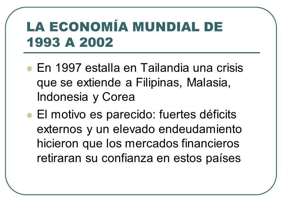 LA ECONOMÍA MUNDIAL DE 1993 A 2002 En 1997 estalla en Tailandia una crisis que se extiende a Filipinas, Malasia, Indonesia y Corea El motivo es pareci