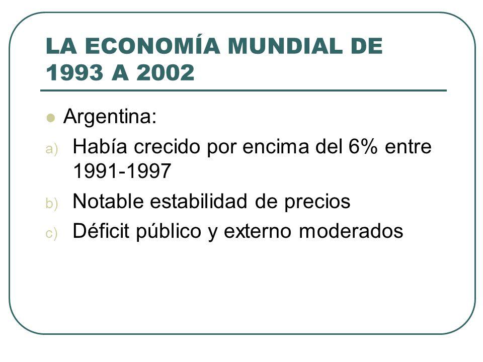 LA ECONOMÍA MUNDIAL DE 1993 A 2002 Argentina: a) Había crecido por encima del 6% entre 1991-1997 b) Notable estabilidad de precios c) Déficit público