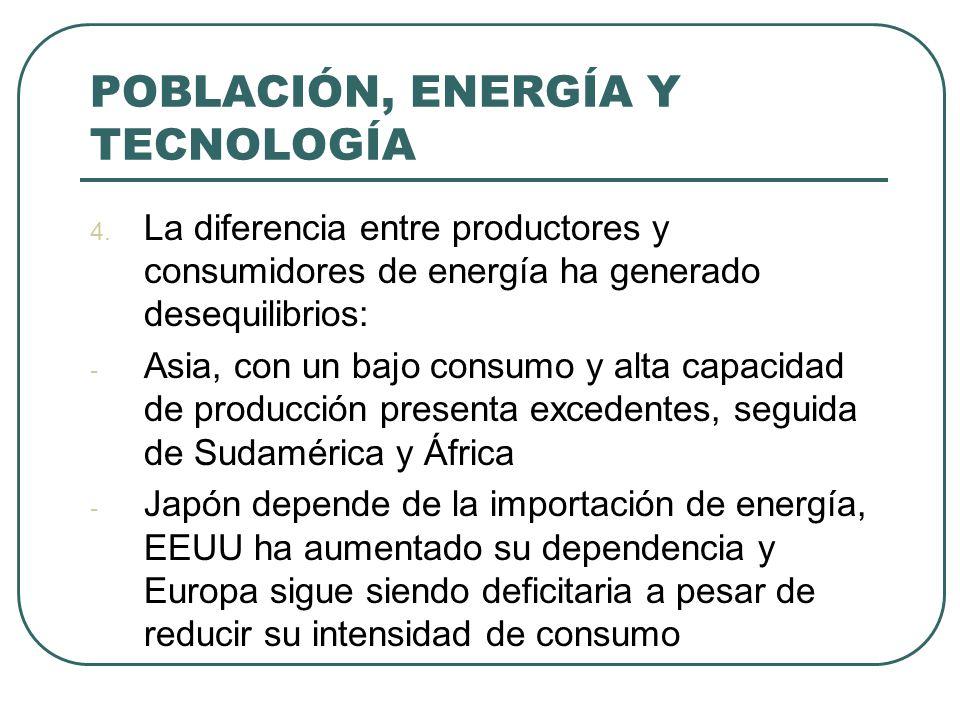 POBLACIÓN, ENERGÍA Y TECNOLOGÍA 4. La diferencia entre productores y consumidores de energía ha generado desequilibrios: - Asia, con un bajo consumo y