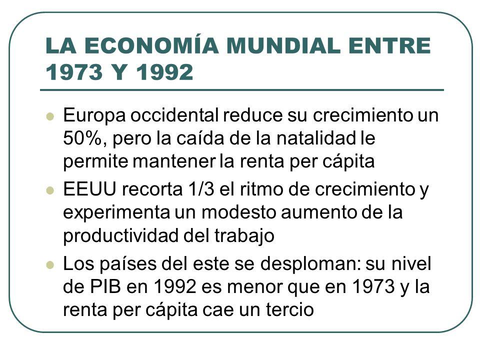 LA ECONOMÍA MUNDIAL ENTRE 1973 Y 1992 Europa occidental reduce su crecimiento un 50%, pero la caída de la natalidad le permite mantener la renta per c