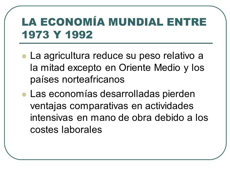 LA ECONOMÍA MUNDIAL ENTRE 1973 Y 1992 La agricultura reduce su peso relativo a la mitad excepto en Oriente Medio y los países norteafricanos Las econo