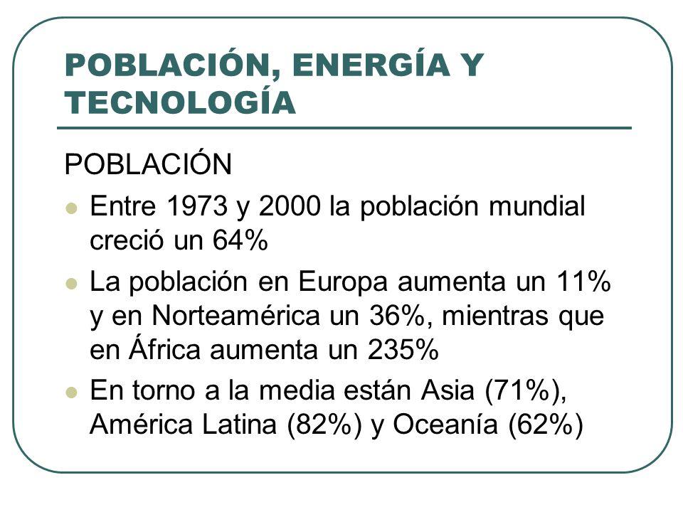 POBLACIÓN, ENERGÍA Y TECNOLOGÍA POBLACIÓN Entre 1973 y 2000 la población mundial creció un 64% La población en Europa aumenta un 11% y en Norteamérica
