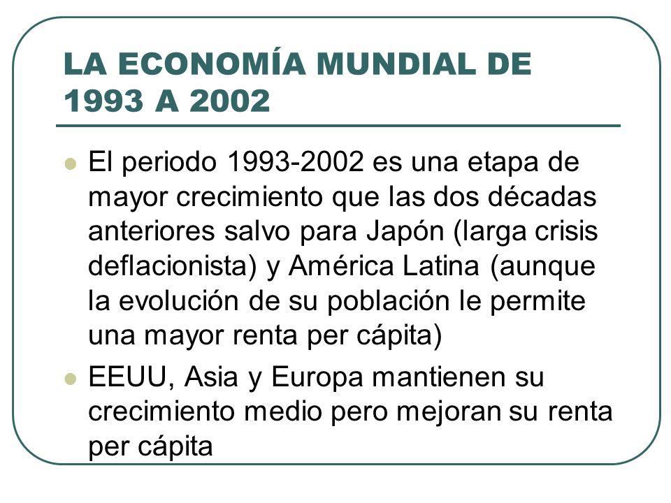 LA ECONOMÍA MUNDIAL DE 1993 A 2002 El periodo 1993-2002 es una etapa de mayor crecimiento que las dos décadas anteriores salvo para Japón (larga crisi