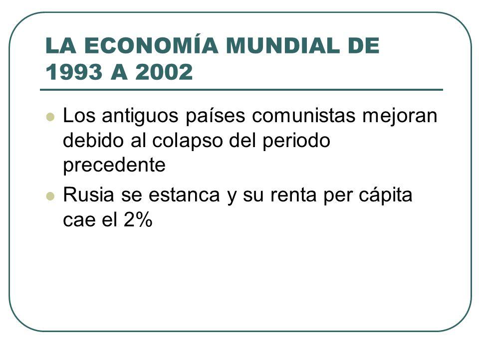 LA ECONOMÍA MUNDIAL DE 1993 A 2002 Los antiguos países comunistas mejoran debido al colapso del periodo precedente Rusia se estanca y su renta per cáp