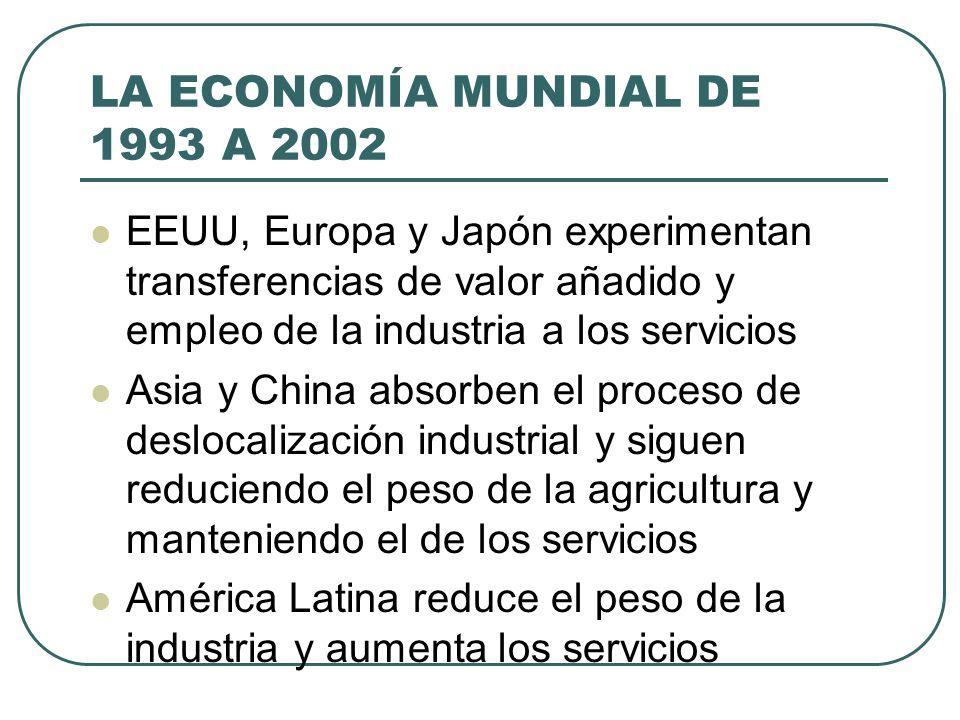 LA ECONOMÍA MUNDIAL DE 1993 A 2002 EEUU, Europa y Japón experimentan transferencias de valor añadido y empleo de la industria a los servicios Asia y C