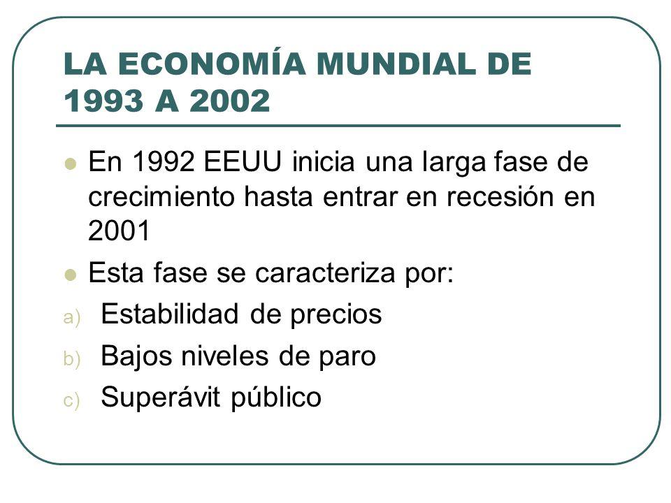 LA ECONOMÍA MUNDIAL DE 1993 A 2002 En 1992 EEUU inicia una larga fase de crecimiento hasta entrar en recesión en 2001 Esta fase se caracteriza por: a)