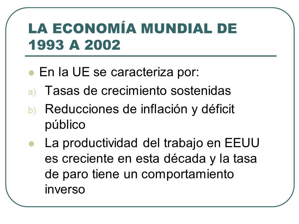 LA ECONOMÍA MUNDIAL DE 1993 A 2002 En la UE se caracteriza por: a) Tasas de crecimiento sostenidas b) Reducciones de inflación y déficit público La pr