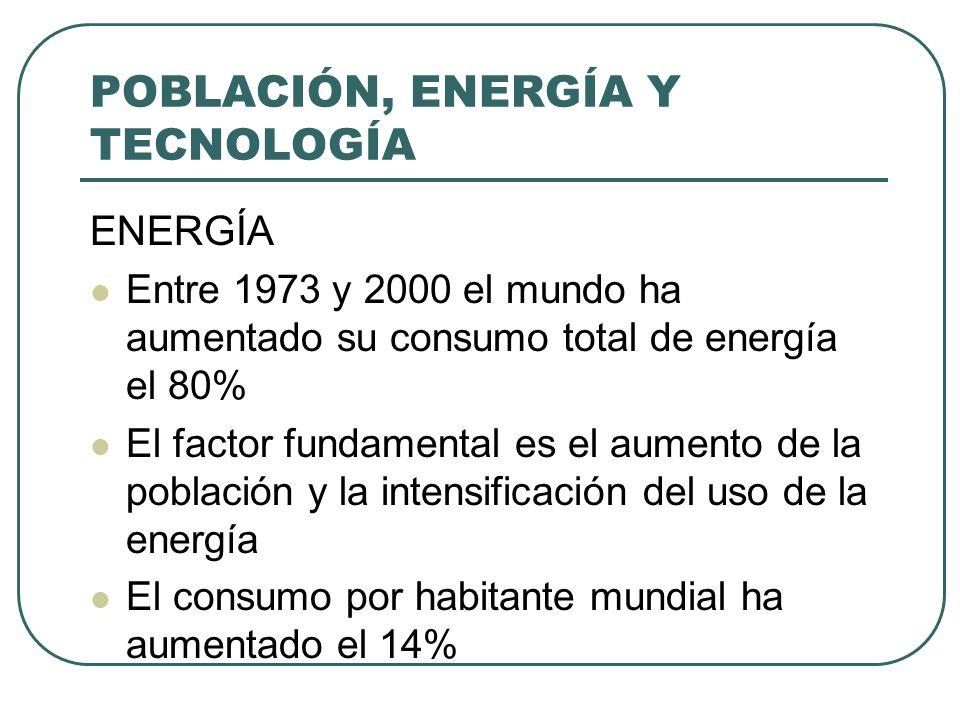POBLACIÓN, ENERGÍA Y TECNOLOGÍA Los mayores aumentos del consumo por habitante se han producido en Asia (87%) América Latina (53%) y África (42%) Las zonas más desarrolladas siguen duplicando la media mundial, lideradas por EEUU, Europa y Japón