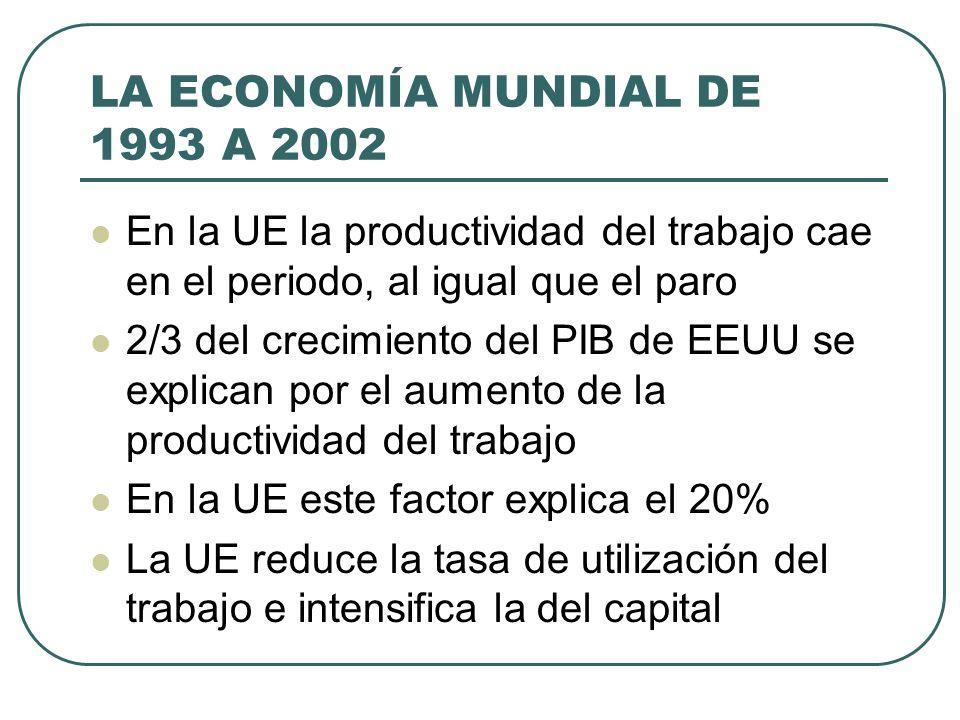 LA ECONOMÍA MUNDIAL DE 1993 A 2002 En la UE la productividad del trabajo cae en el periodo, al igual que el paro 2/3 del crecimiento del PIB de EEUU s