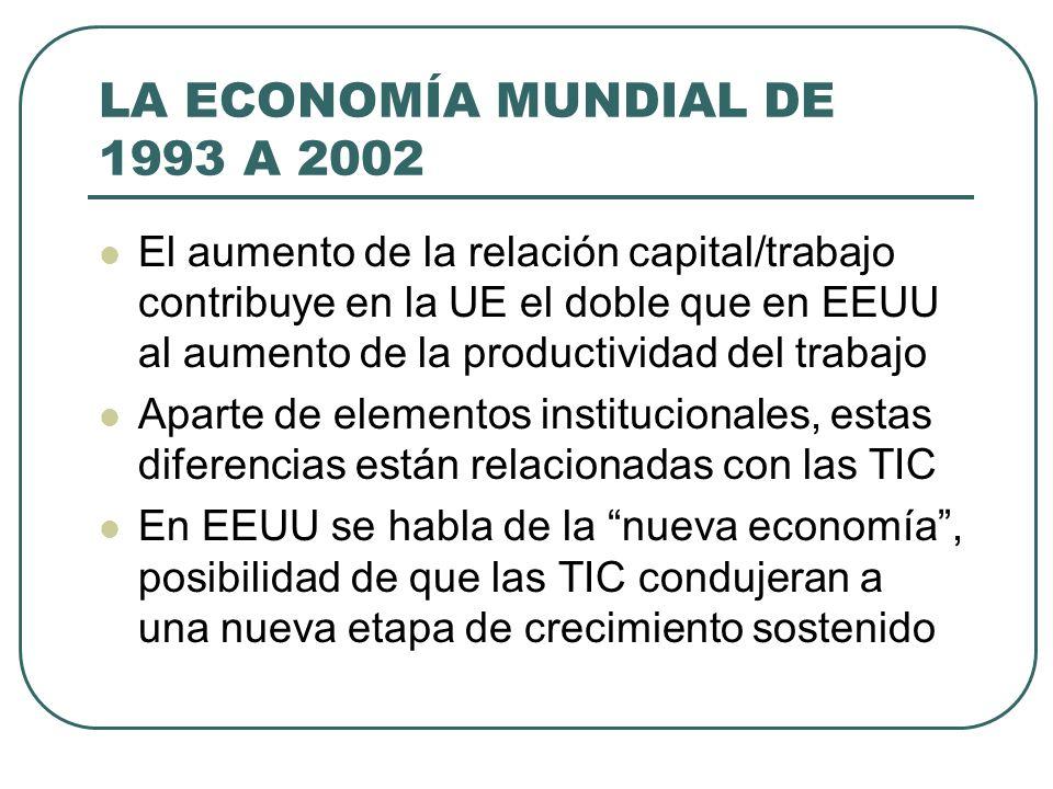LA ECONOMÍA MUNDIAL DE 1993 A 2002 El aumento de la relación capital/trabajo contribuye en la UE el doble que en EEUU al aumento de la productividad d