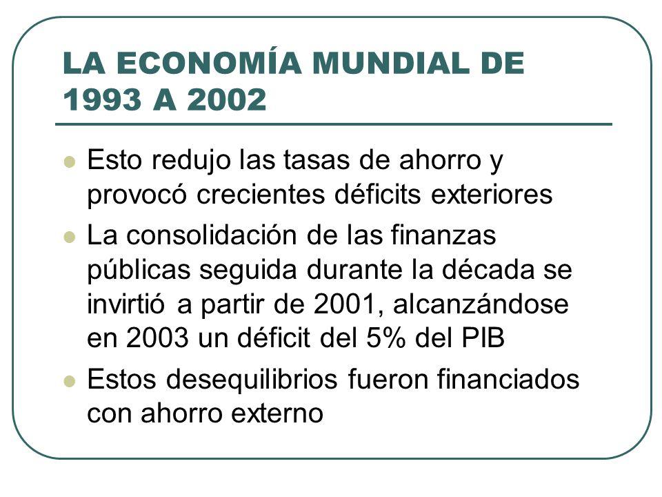 LA ECONOMÍA MUNDIAL DE 1993 A 2002 Esto redujo las tasas de ahorro y provocó crecientes déficits exteriores La consolidación de las finanzas públicas
