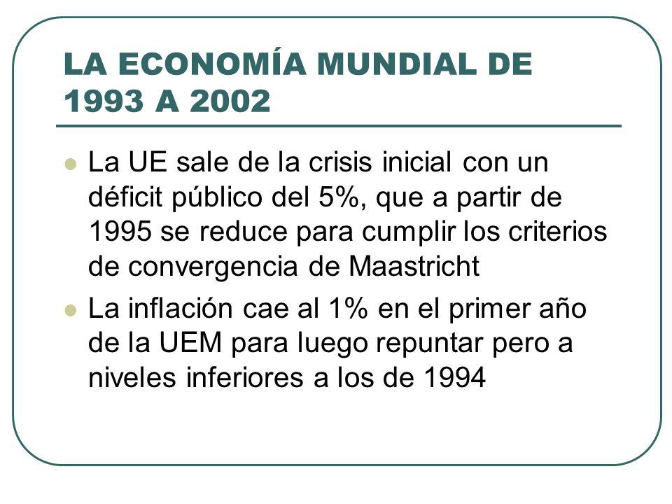 LA ECONOMÍA MUNDIAL DE 1993 A 2002 La UE sale de la crisis inicial con un déficit público del 5%, que a partir de 1995 se reduce para cumplir los crit