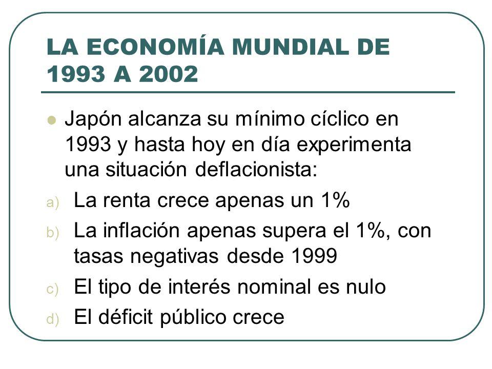 LA ECONOMÍA MUNDIAL DE 1993 A 2002 Japón alcanza su mínimo cíclico en 1993 y hasta hoy en día experimenta una situación deflacionista: a) La renta cre
