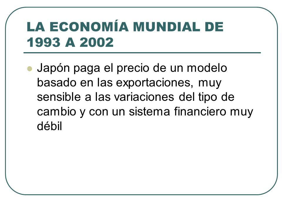 LA ECONOMÍA MUNDIAL DE 1993 A 2002 Japón paga el precio de un modelo basado en las exportaciones, muy sensible a las variaciones del tipo de cambio y