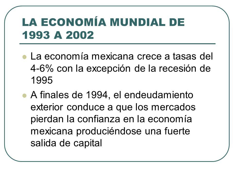 LA ECONOMÍA MUNDIAL DE 1993 A 2002 La economía mexicana crece a tasas del 4-6% con la excepción de la recesión de 1995 A finales de 1994, el endeudami