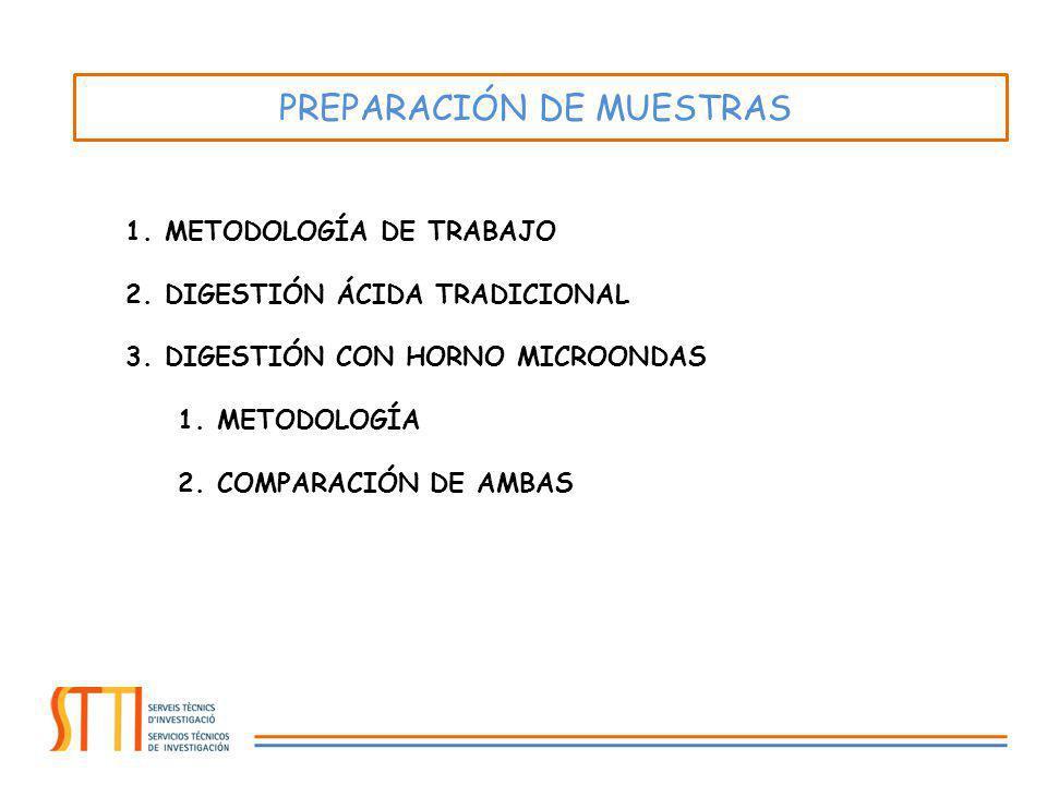 1.METODOLOGÍA DE TRABAJO 2.DIGESTIÓN ÁCIDA TRADICIONAL 3.DIGESTIÓN CON HORNO MICROONDAS 1.METODOLOGÍA 2.COMPARACIÓN DE AMBAS PREPARACIÓN DE MUESTRAS