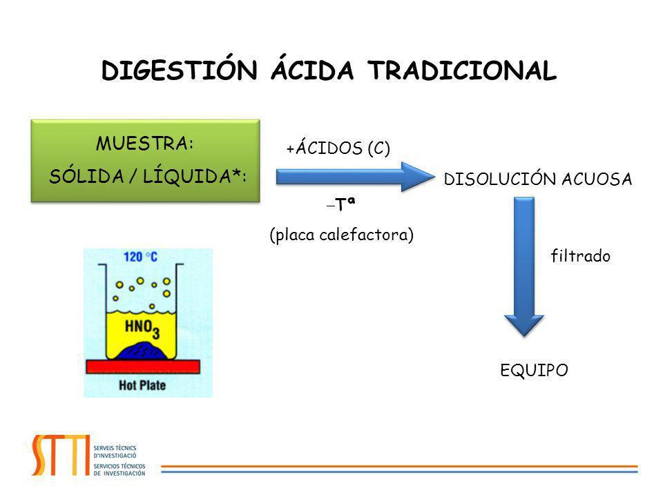 DIGESTIÓN ÁCIDA TRADICIONAL MUESTRA: SÓLIDA / LÍQUIDA*: +ÁCIDOS (C) DISOLUCIÓN ACUOSA EQUIPO Tª (placa calefactora) filtrado