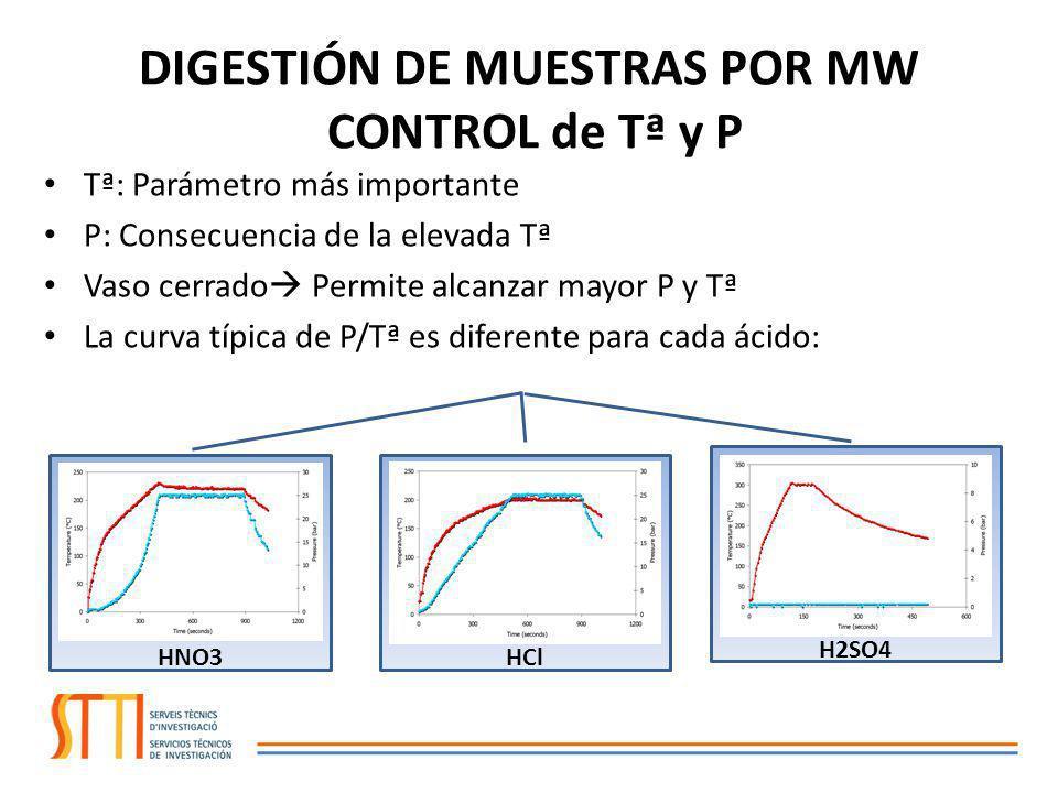 SUELOS, LODOS, FILTROS AMBIENTALES, SEDIMENTOS,… Con Agua regia: 1HNO3/3HCl Con sedimentos orgánicos o para evitar interferencias/pérdidas por el Cl: HNO3/H2O2 en ambos casos: DIGESTIÓN INCOMPLETA La digestión completa se consigue con HF (eliminar antes de introducir al ICP) MUESTRAS MEDIOAMBIENTALES