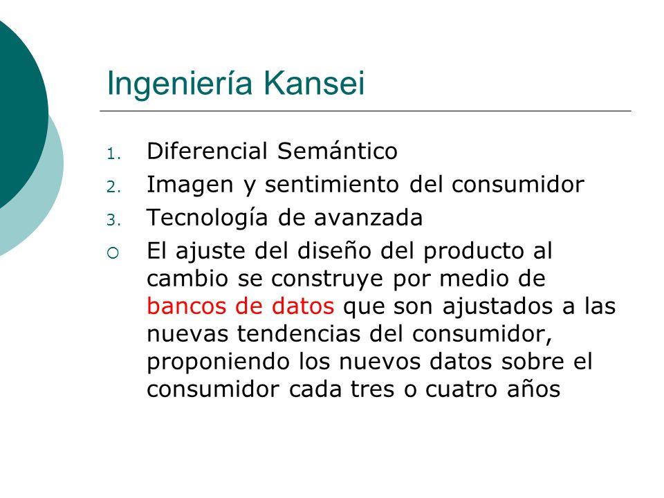 Ingeniería Kansei 1. Diferencial Semántico 2. Imagen y sentimiento del consumidor 3. Tecnología de avanzada El ajuste del diseño del producto al cambi