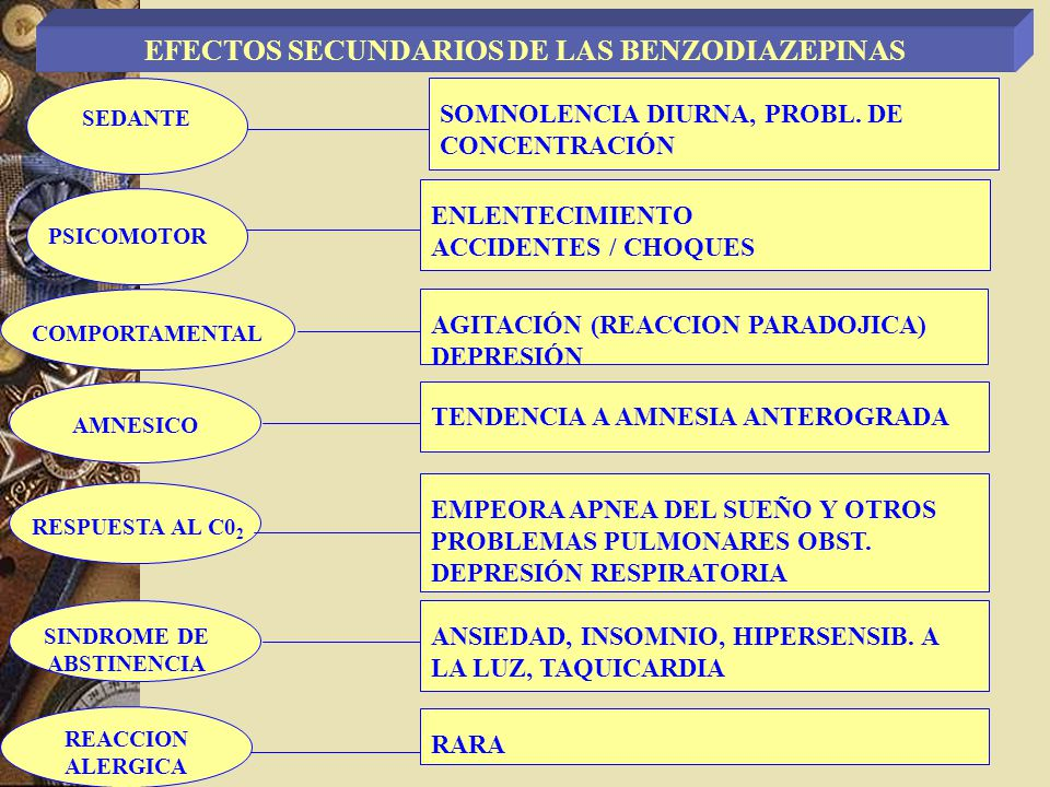 SEDANTE PSICOMOTOR COMPORTAMENTAL AMNESICO RESPUESTA AL C0 2 SINDROME DE ABSTINENCIA AGITACIÓN (REACCION PARADOJICA) DEPRESIÓN TENDENCIA A AMNESIA ANT