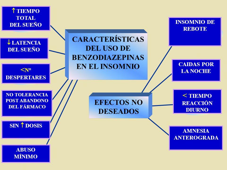 CARACTERÍSTICAS DEL USO DE BENZODIAZEPINAS EN EL INSOMNIO EFECTOS NO DESEADOS TIEMPO TOTAL DEL SUEÑO LATENCIA DEL SUEÑO SIN DOSIS INSOMNIO DE REBOTE A