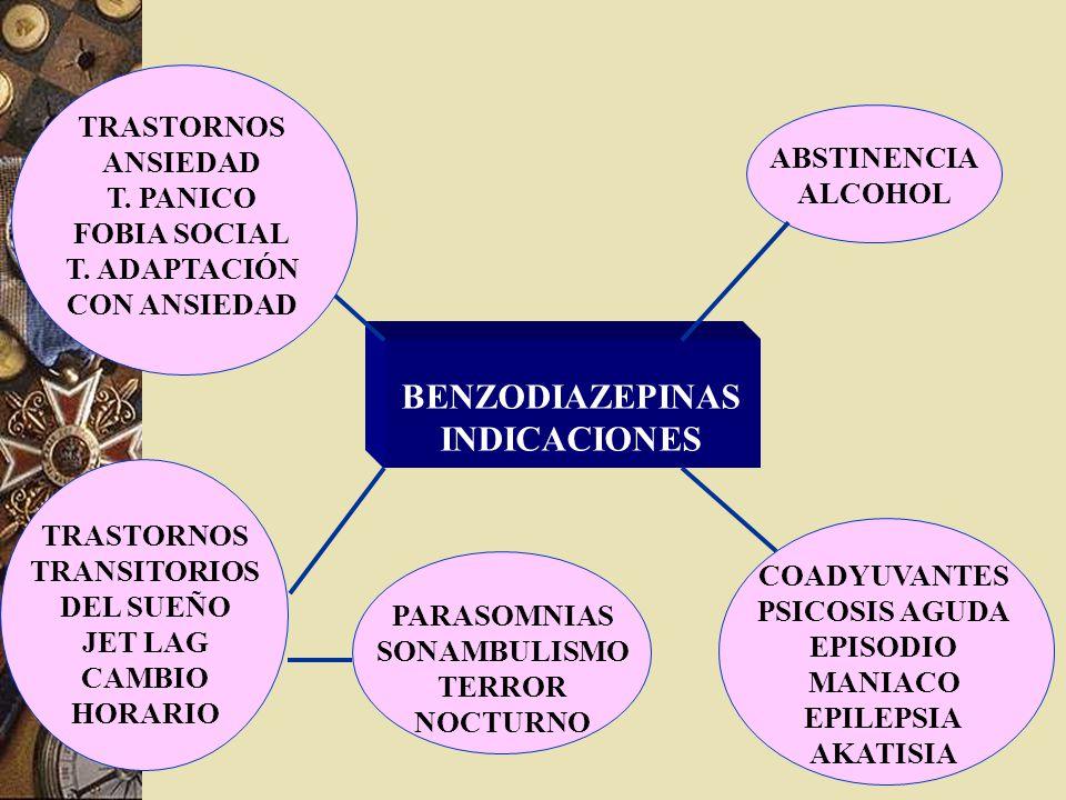 BENZODIAZEPINAS INDICACIONES TRASTORNOS ANSIEDAD T. PANICO FOBIA SOCIAL T. ADAPTACIÓN CON ANSIEDAD ABSTINENCIA ALCOHOL TRASTORNOS TRANSITORIOS DEL SUE