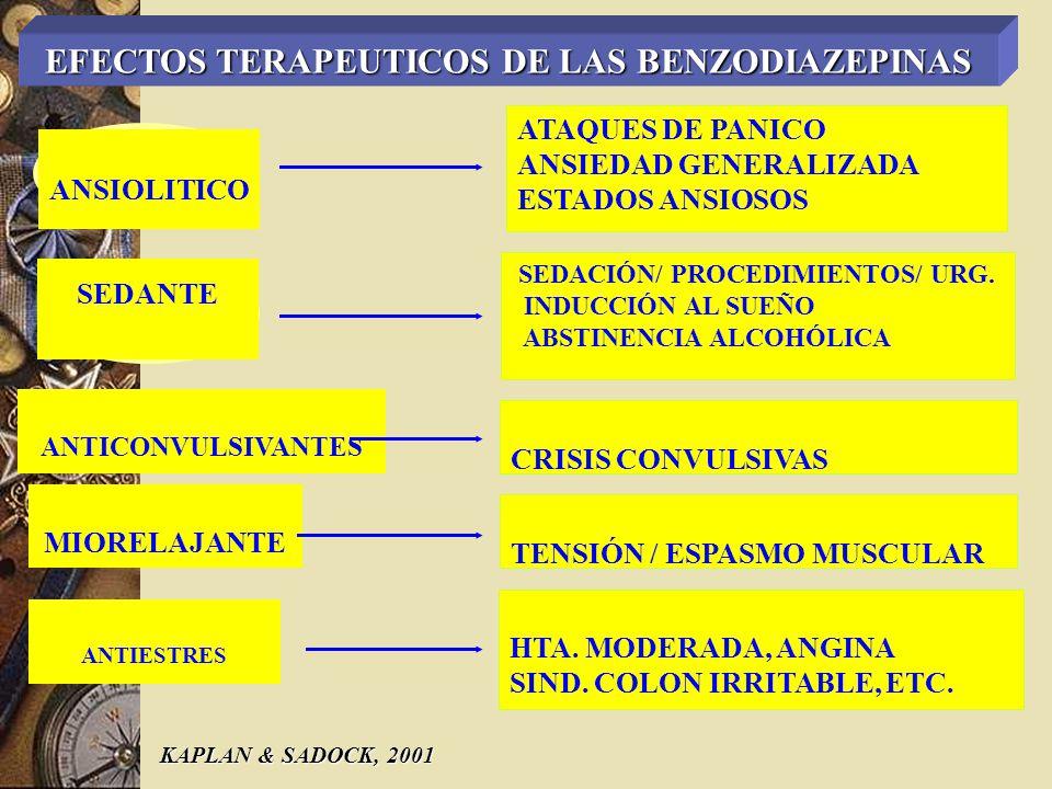 CARACTERÍSTICAS DEL USO DE BENZODIAZEPINAS EN EL INSOMNIO EFECTOS NO DESEADOS TIEMPO TOTAL DEL SUEÑO LATENCIA DEL SUEÑO SIN DOSIS INSOMNIO DE REBOTE AMNESIA ANTEROGRADA < N° DESPERTARES CAIDAS POR LA NOCHE < TIEMPO REACCIÓN DIURNO NO TOLERANCIA POST ABANDONO DEL FÁRMACO ABUSO MÍNIMO