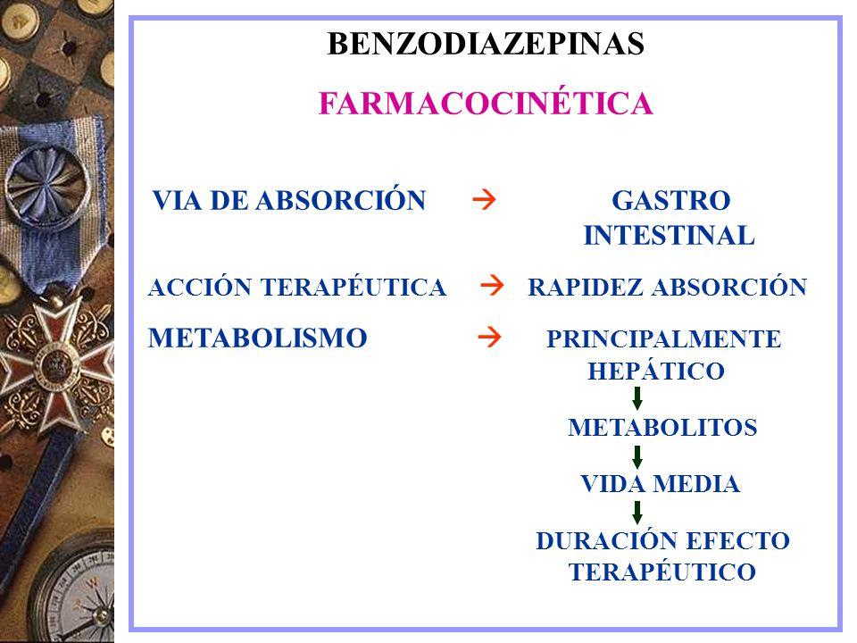 BENZODIAZEPINAS FARMACOCINÉTICA VIA DE ABSORCIÓN GASTRO INTESTINAL ACCIÓN TERAPÉUTICA RAPIDEZ ABSORCIÓN METABOLISMO PRINCIPALMENTE HEPÁTICO METABOLITO