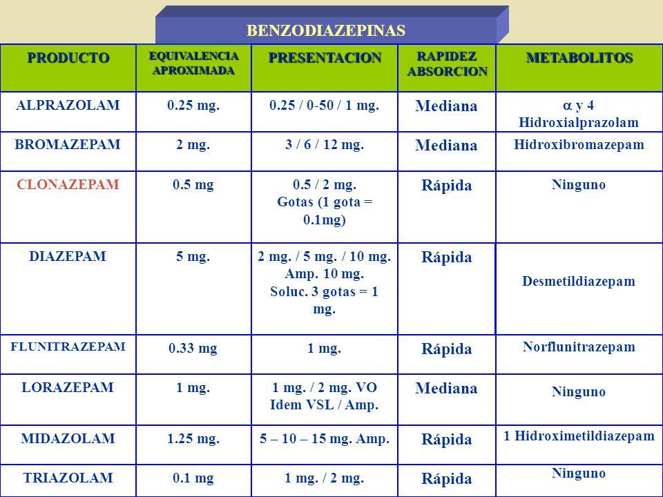 PRODUCTOEQUIVALENCIAAPROXIMADAPRESENTACION RAPIDEZ ABSORCION METABOLITOS ALPRAZOLAM0.25 mg.0.25 / 0-50 / 1 mg. Mediana y 4 Hidroxialprazolam BROMAZEPA