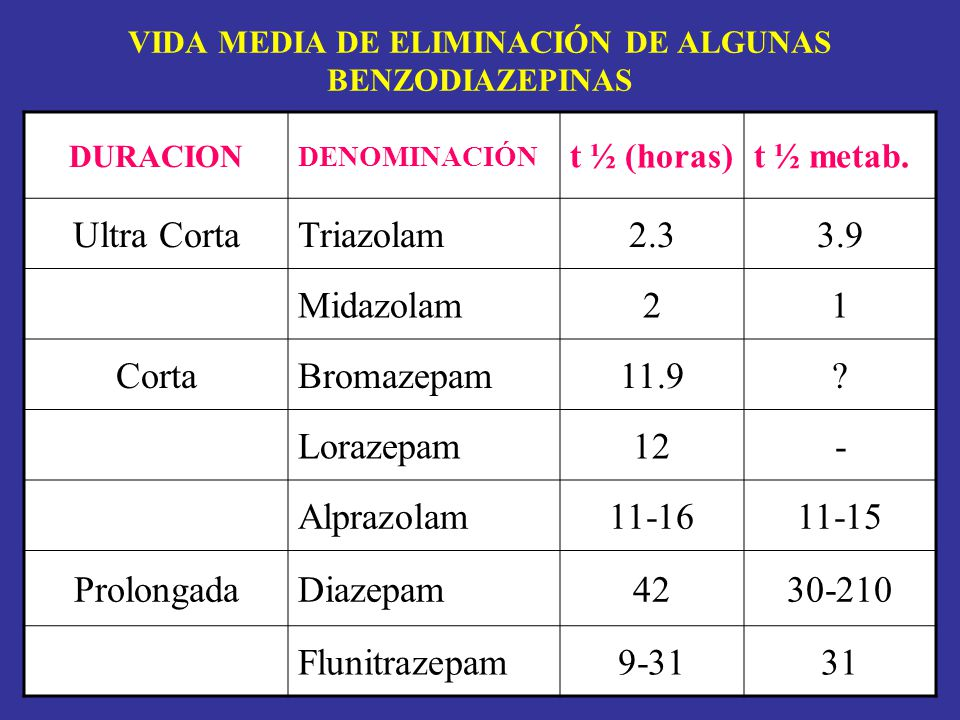 VIDA MEDIA DE ELIMINACIÓN DE ALGUNAS BENZODIAZEPINAS DURACION DENOMINACIÓN t ½ (horas)t ½ metab. Ultra CortaTriazolam2.33.9 Midazolam21 CortaBromazepa