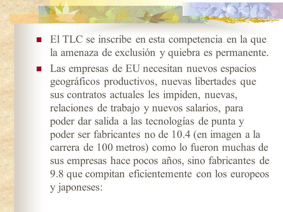 El TLC se inscribe en esta competencia en la que la amenaza de exclusión y quiebra es permanente.