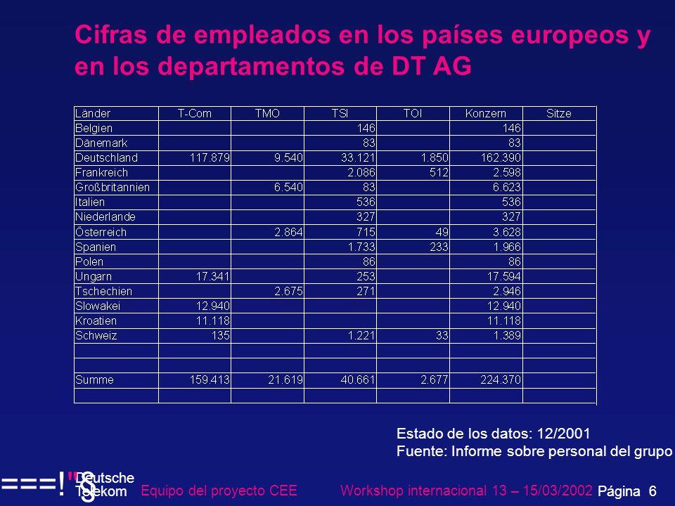 Cifras de empleados en los países europeos y en los departamentos de DT AG Equipo del proyecto CEE Workshop internacional 13 – 15/03/2002 Página 6 Deutsche Telekom ===! § Estado de los datos: 12/2001 Fuente: Informe sobre personal del grupo