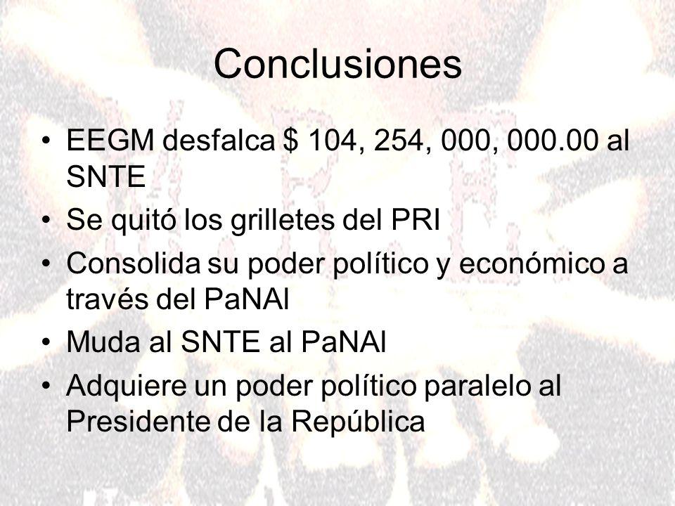 Conclusiones EEGM desfalca $ 104, 254, 000, 000.00 al SNTE Se quitó los grilletes del PRI Consolida su poder político y económico a través del PaNAl M