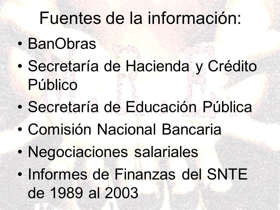 Fuentes de la información: BanObras Secretaría de Hacienda y Crédito Público Secretaría de Educación Pública Comisión Nacional Bancaria Negociaciones salariales Informes de Finanzas del SNTE de 1989 al 2003