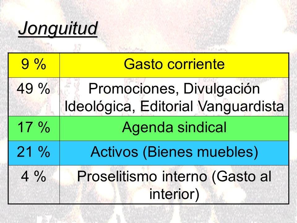 Jonguitud 9 %Gasto corriente 49 %Promociones, Divulgación Ideológica, Editorial Vanguardista 17 %Agenda sindical 21 %Activos (Bienes muebles) 4 %Proselitismo interno (Gasto al interior)