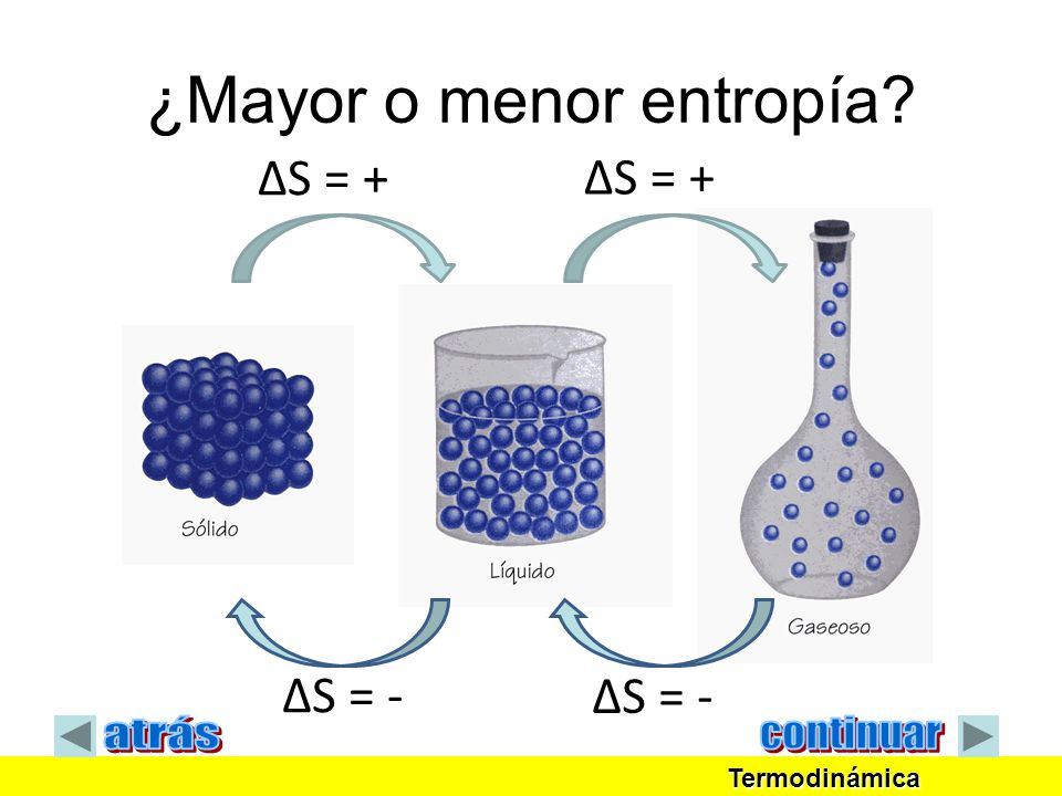 ¿Mayor o menor entropía? ΔS = + ΔS = - Termodinámica Termodinámica