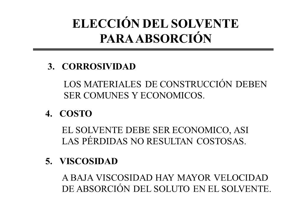 ELECCIÓN DEL SOLVENTE PARA ABSORCIÓN 3.CORROSIVIDAD LOS MATERIALES DE CONSTRUCCIÓN DEBEN SER COMUNES Y ECONOMICOS.